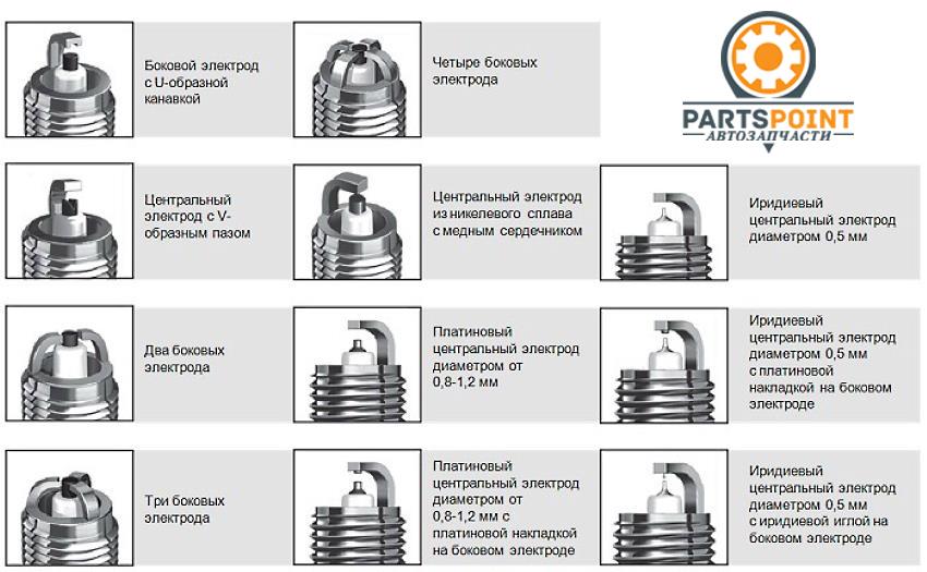 ✅ какая свеча зажигания лучше для бензопилы - dacktil.ru