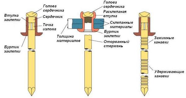 Ручной заклепочник виды принцип работы и правильность применения