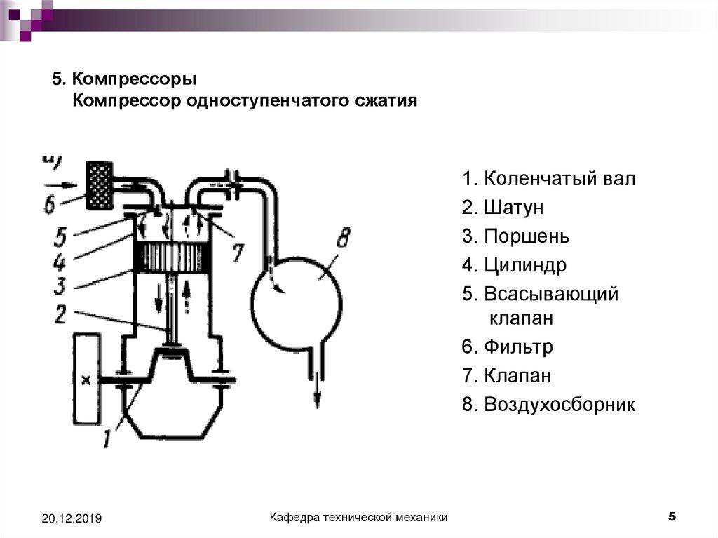 Поршневые компрессоры. работа и принцип действия. технические характеристики и применение