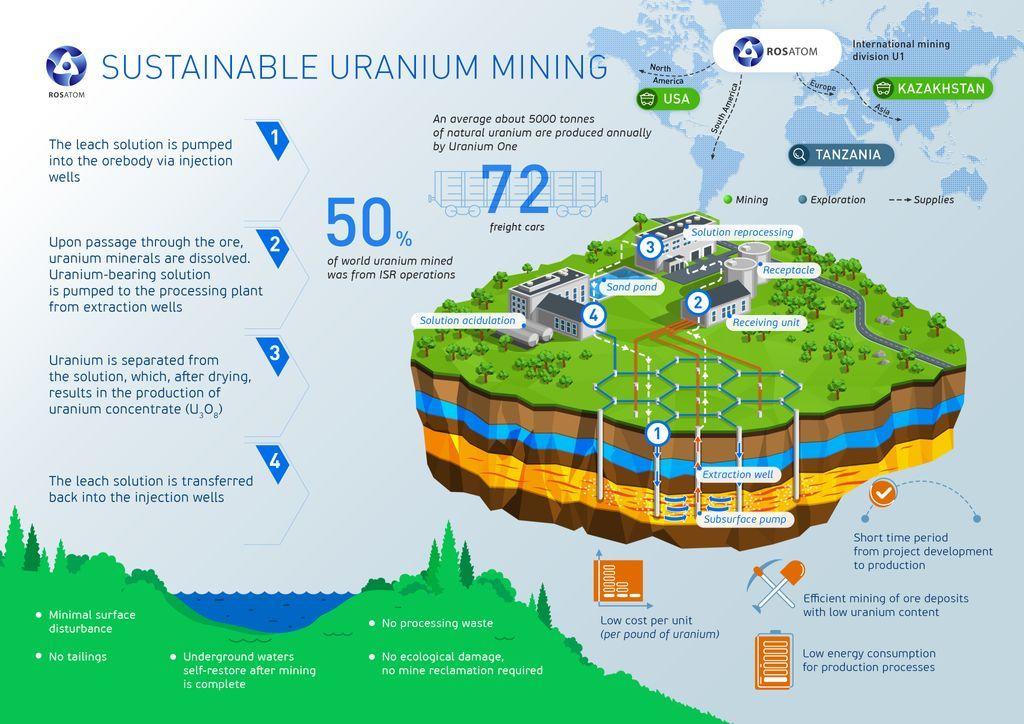 Уран – полезные свойства, особенности и угроза металла