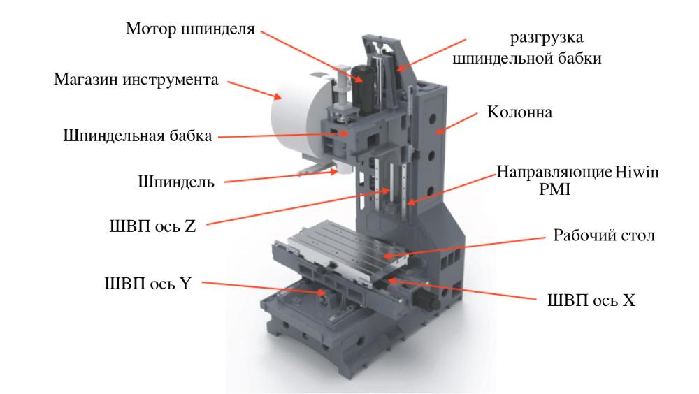 Фрезерный станок с чпу по металлу – конструкция, настройка, особенности работы + видео