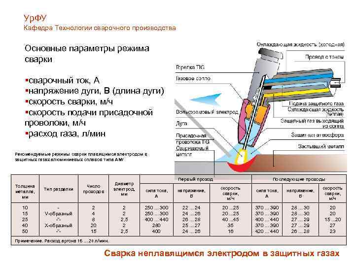 Технология ручной аргонодуговой сварки труб | сварка и сварщик