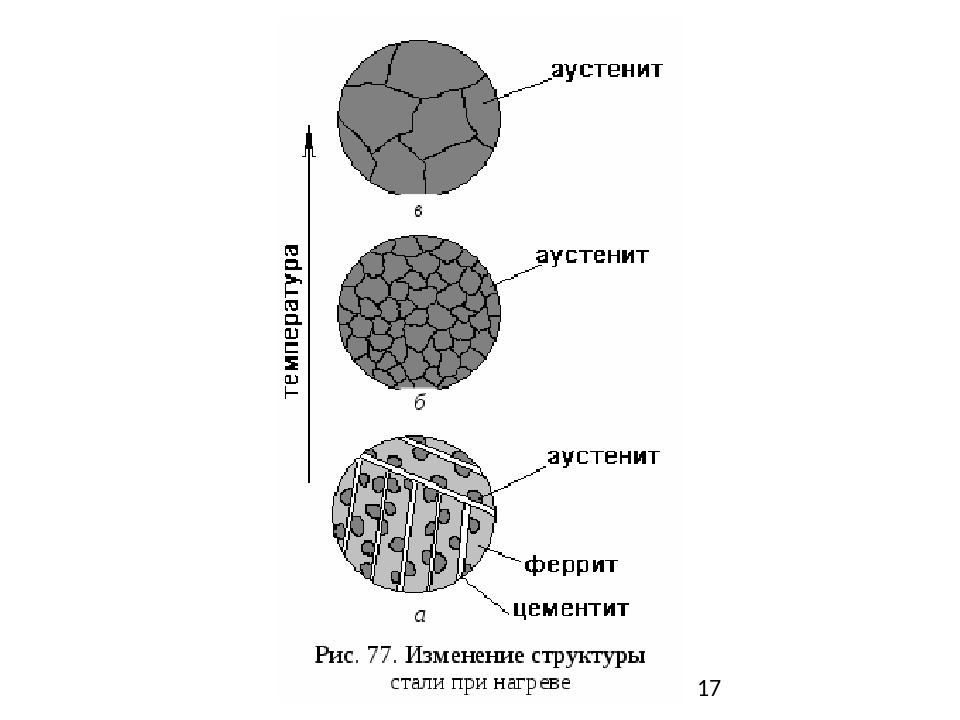 Цементит - вики