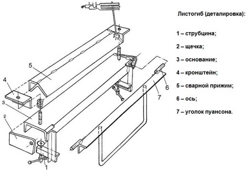 Гибочный станок для листового металла своими руками: чертежи, пошаговая видео инструкция