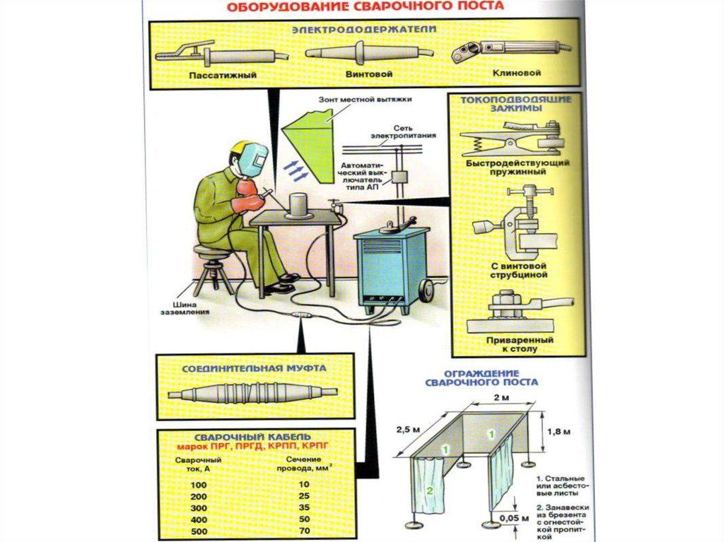 Организация рабочего места сварщика ручной дуговой сварки | все про металл