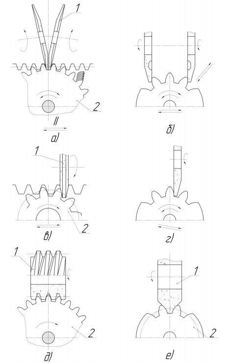 Шлифовальный станок: разновидности и основные характеристики, принцип работы