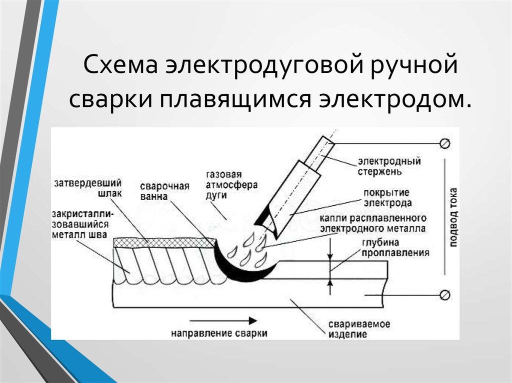 Классификация основных видов сварки плавлением