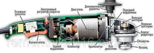 Устройство болгарки: основные элементы ушм, принцип работы