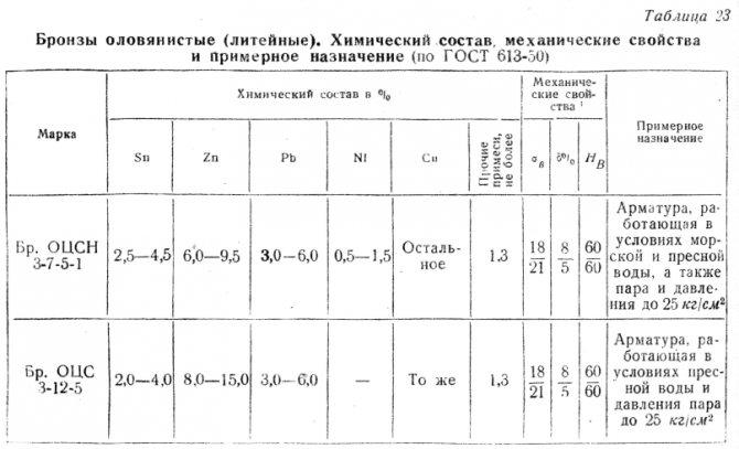 Химический состав латуни: сплавы, их составы, виды и отличия