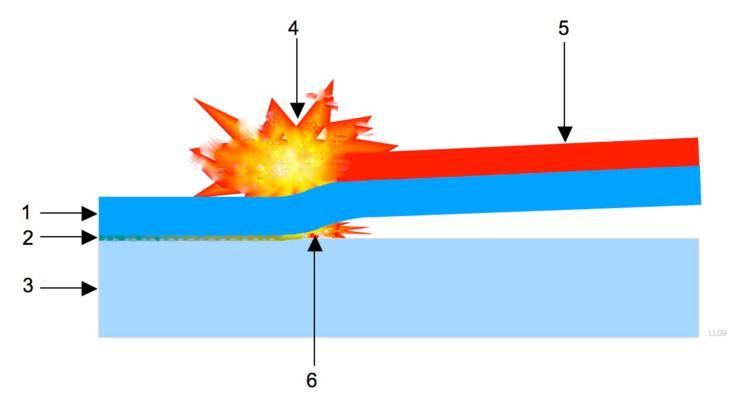 Сварка взрывом. технология