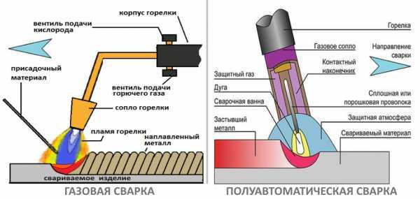 Сварка в среде аргона неплавящимся и плавящимся электродом: виды, технология, оборудование, режимы