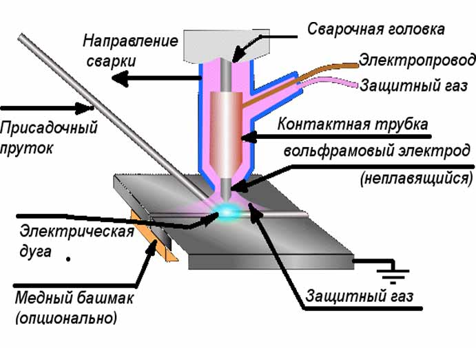 Электроды по алюминию: что выбрать для дуговой сварки