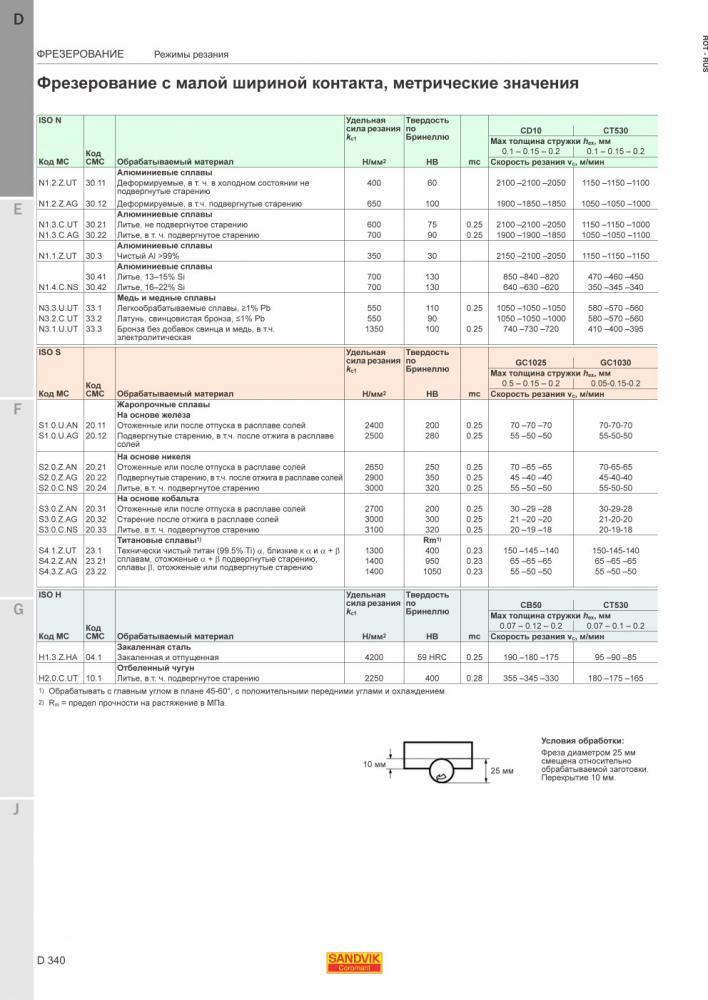 Режимы резания при фрезеровании на станках с чпу с таблицами | мк-союз.рф