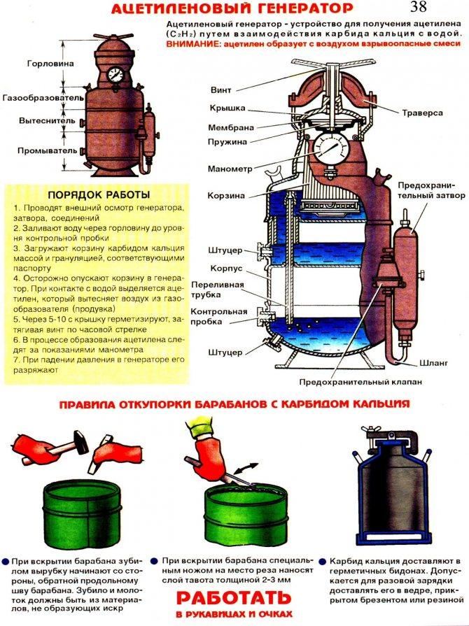 6.1.2. правила эксплуатации переносных ацетиленовых генераторов
