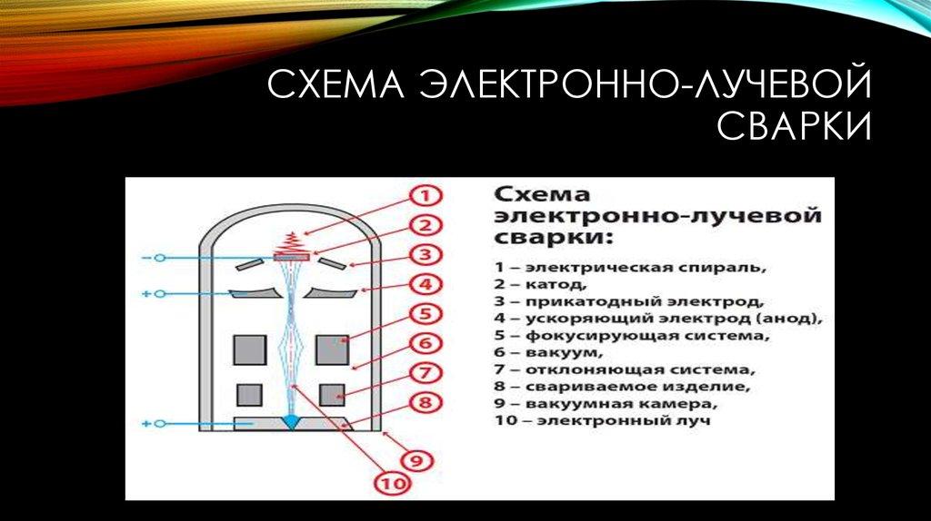 Электронно-лучевая сварка: оборудование и установка, технология и обозначение, требования по госту