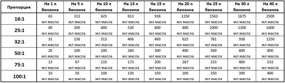 Как развести бензин с маслом для бензопилы: виды масел, выбор бензина, пропорции и порядок смешивания