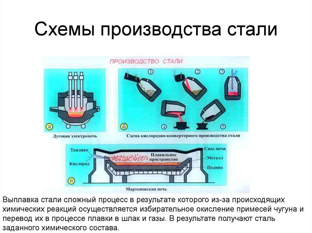 Сталь: классификация, производство, применение, маркировка, цена
