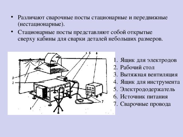 Организация рабочего места сварщика