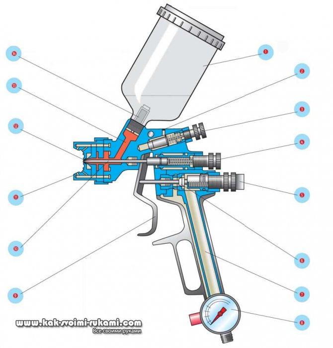 Электрический краскопульт: как выбрать и пользоваться