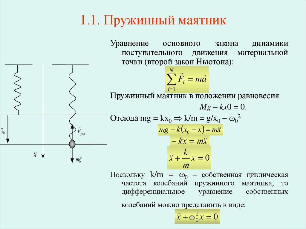 Пружинный маятник — формулы и уравнения нахождения величин