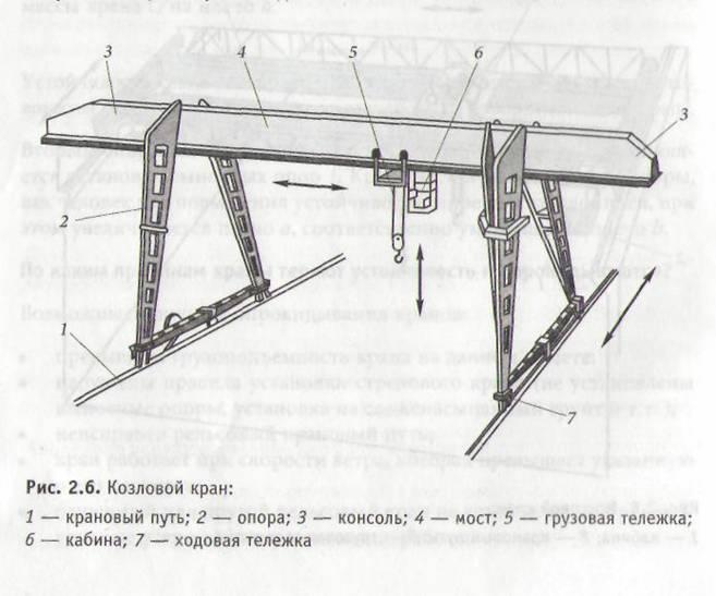 Козловой кран: монтаж, ручной, мобильный, передвижной, 5 тонн, 32, ремонт, технические характеристики, цена, отзывы