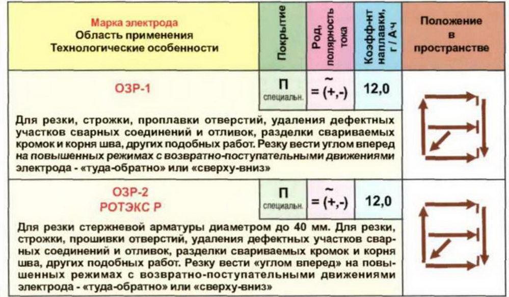 Марки и виды электродов для ручной дуговой сварки:
