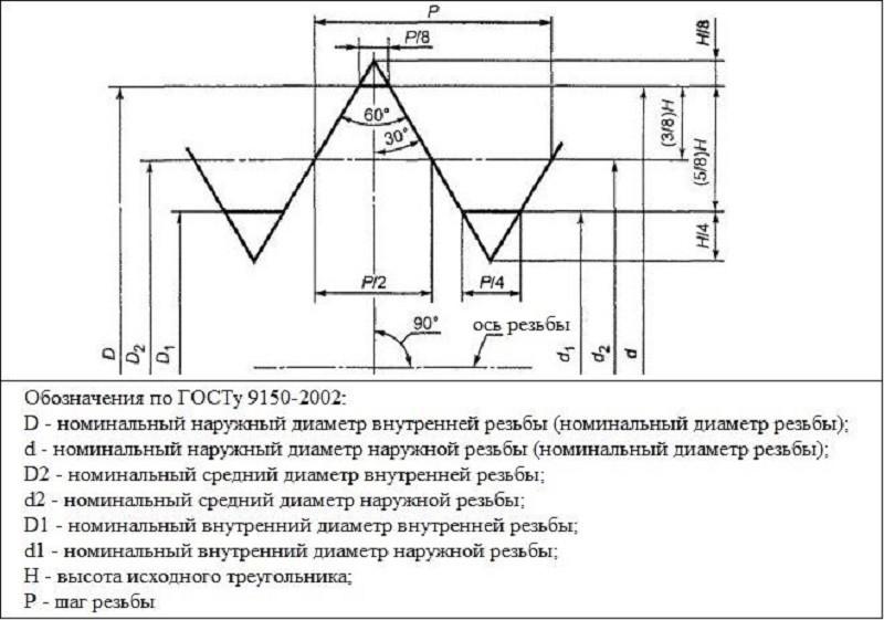 Как измерить резьбу. таблица резьб