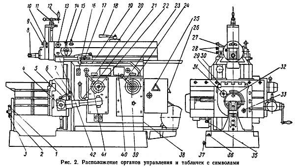 7е35 станок поперечно-строгальный универсальный описание, характеристики, схемы