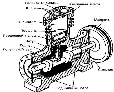 Спиральный холодильный компрессор. принцип работы и устройство.