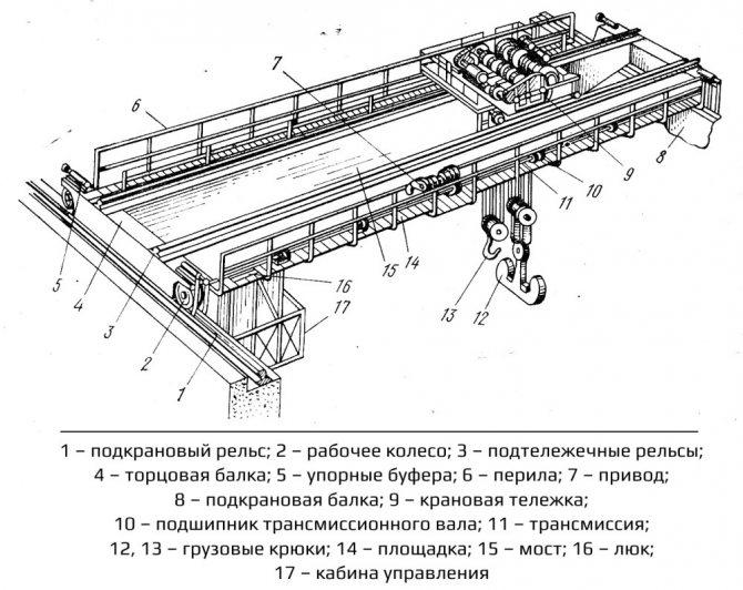 Устройство мостового крана в картинках