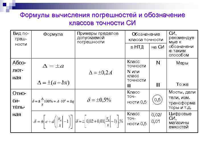 Классификация по пределам и диапазонам измерения