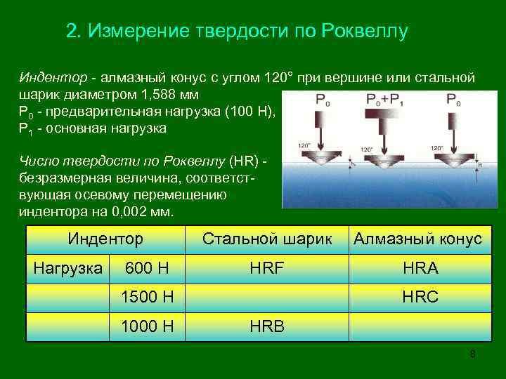 Скачать бесплатно без регистрации гост 22975-78 металлы и сплавы. метод измерения твердости по роквеллу при малых нагрузках (по супер-роквеллу) скачать госты бесплатно