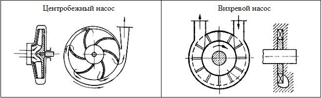 Центробежный скважинный насос: принцип работы, классификация, преимущества и правила подбора