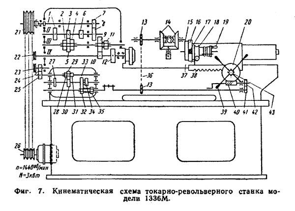 Виды выполняемых на токарно-револьверном станке операций