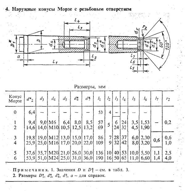 Гост 25557-2016 от 01.01.2018 конусы инструментальные. основные размеры