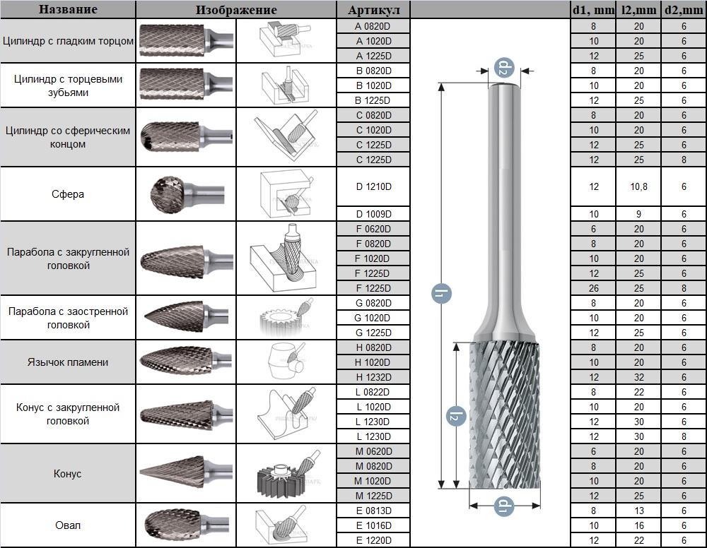Борфреза по металлу: разновидности и особенности применения
