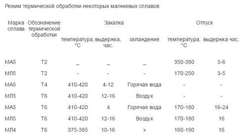 Термообработка алюминиевых сплавов виды и режимы
