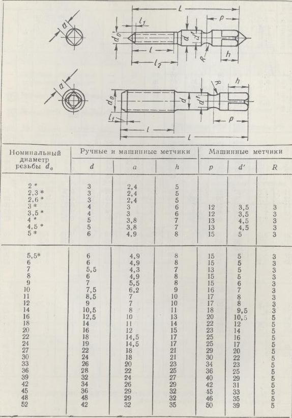 Как нарезать метчиком внутреннюю резьбу: правильная нарезка вручную в металле. инструмент для нарезки резьбы на водопроводных трубах