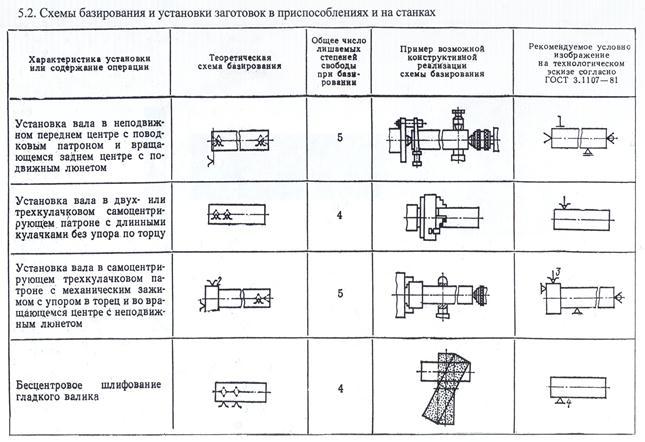 Схемы базирования заготовок в приспособлениях - в помощь хозяину