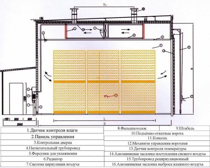 Руководство по эксплуатации сушильных камер - spectrwood - huafu