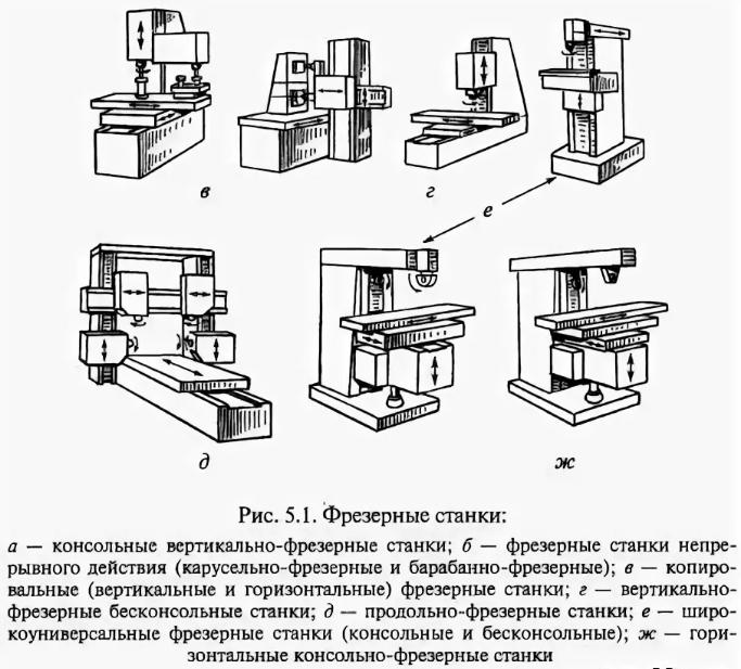 Технические характеристики и сфера применения фрезерных станков с чпу. фрезерные станки с чпу — виды и особенности