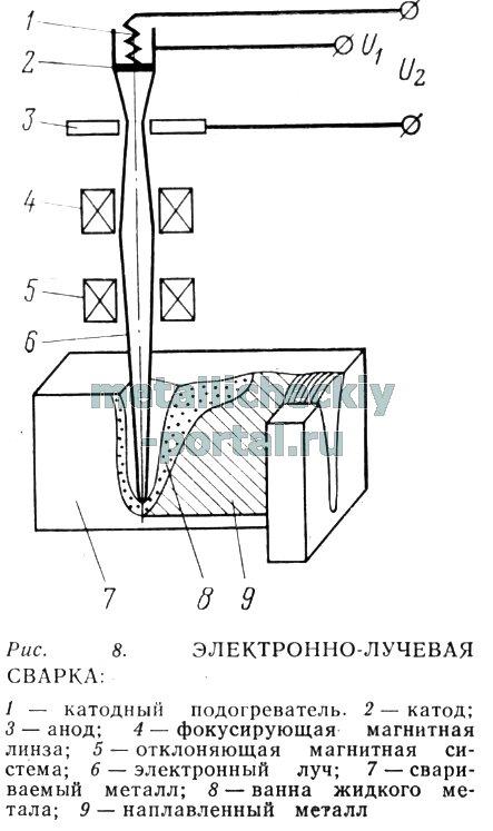 Электронно-лучевая сварка: технология, режимы, оборудование | мк-союз.рф
