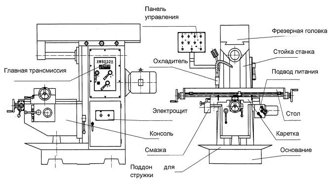 Назначение и конструктивные особенности портального фрезерного станка с чпу