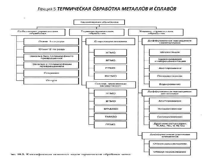 38.химико-термическая обработка стали. назначение, виды и общие закономерности. диффузионное насыщение сплавов металлами и неметаллами