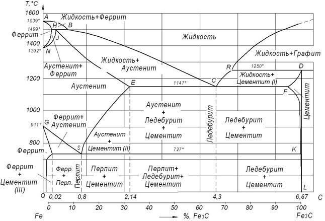 Фазы и структуры на диаграмме состояния железо-цементит