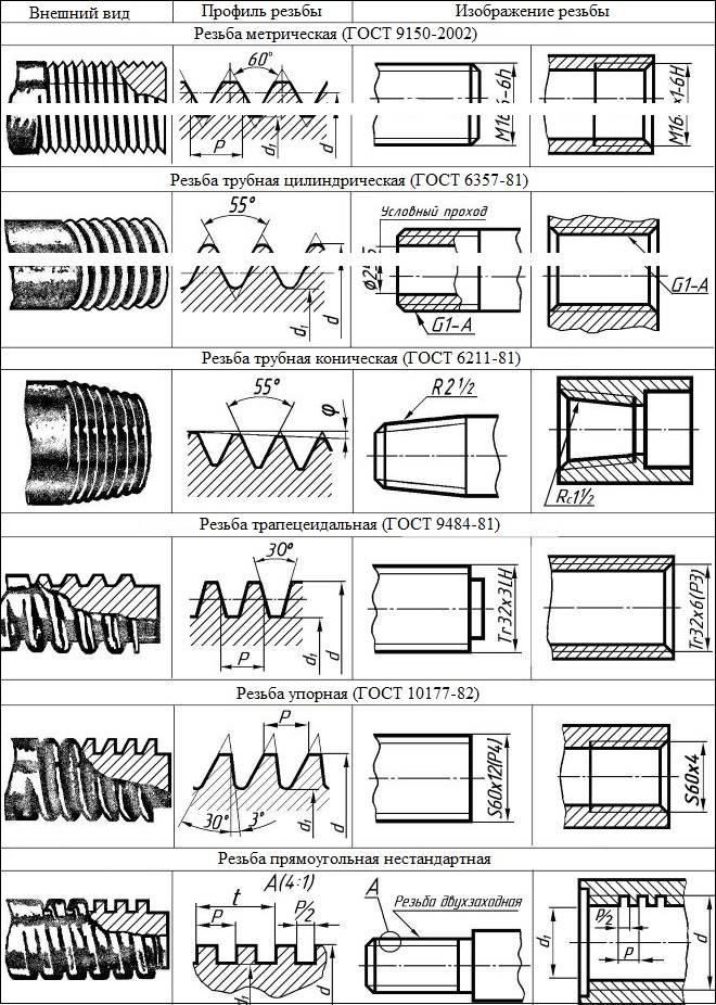 Дюймовые резьбы в миллиметрах - справочник по металлообработке и оборудованию