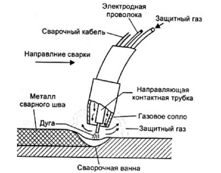 Как осуществляется сварка взрывом