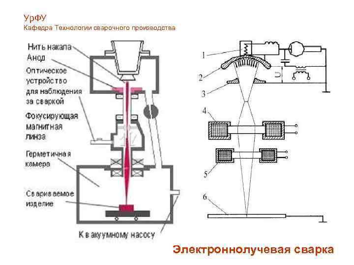 Электронно-лучевая сварка, технология и дефекты. оборудование для элс