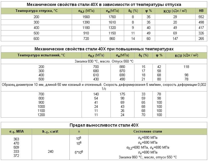Сталь 40х13: плюсы и минусы для ножей, характеристики, применение, отзывы