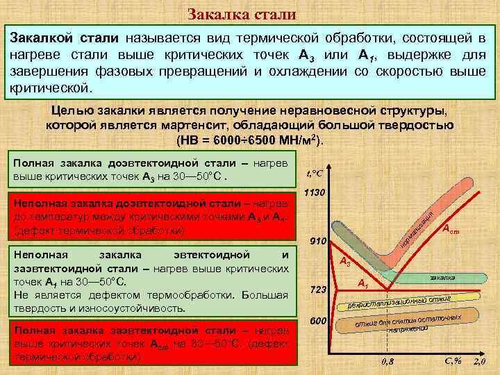 Нормализация стали процесс, температура, режимы, время